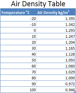 Sealevel air density table
