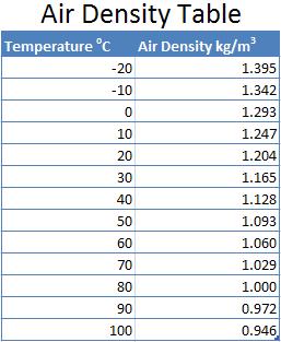 Sealevel air density table