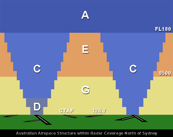 Australian Airspace Classification System