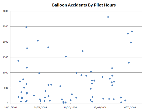 Balloon Accidents by Pilot Hours