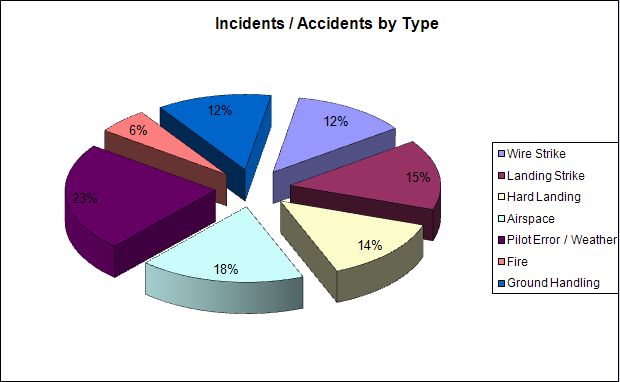 Human Error Car Accident Statistics