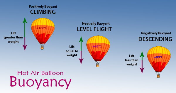 Explaining Balloon Buoyancy