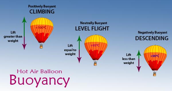 Explaining Balloon Buoyancy