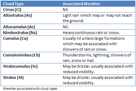 Cloud Types and Associated Weather - Fly Me to the Moon