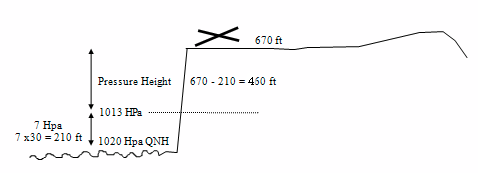 how to find qnh values