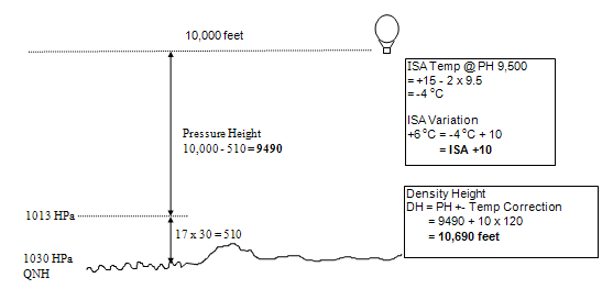 calculating pressure and density height