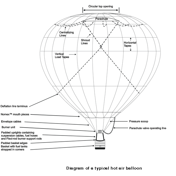 Hot Air Balloon Diagram